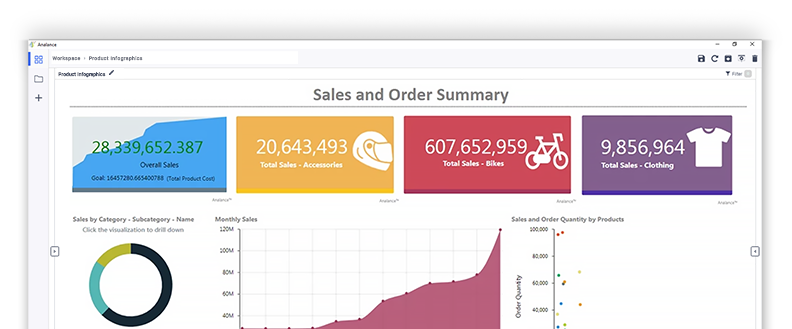 Solutions - Sales Dashboard - Sales and Order Summary